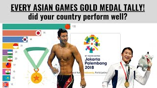 Top 10: Gold medal tally in every Asian Games (1951-2018)