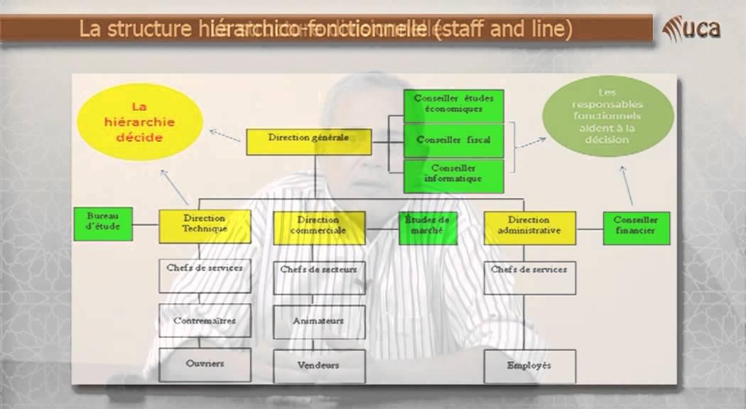 3 2 Les Differentes Structures De L Entreprise