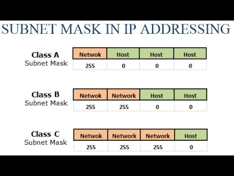subnet mask in ip addressing youtube
