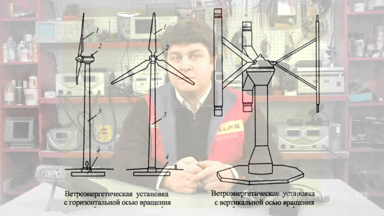 Darrieus Rotor Youtube
