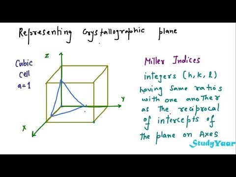 Crystal Planes Miller Indices Planes And Interplanar Distance