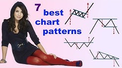 The 7 Best Stock Chart Patterns -- and 1 Bad One