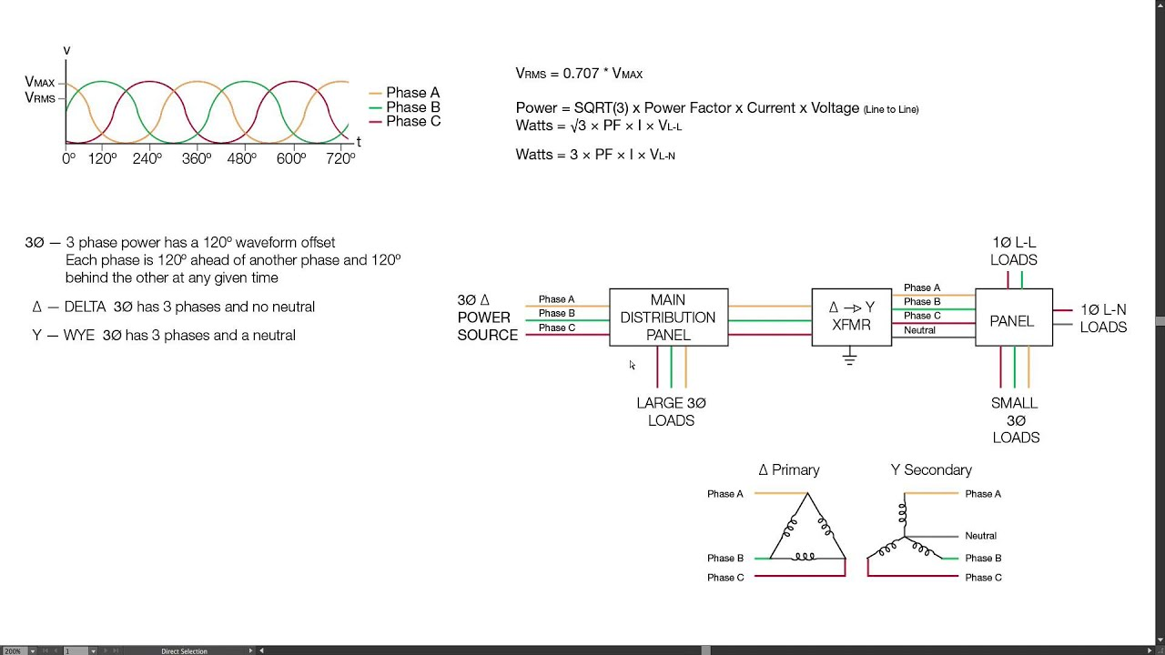 hight resolution of understanding 3 phase power in delta and wye systems