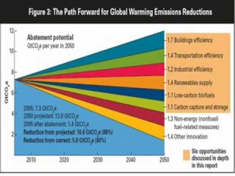 Overview of the Path to Curbing Global Warming: Becoming Carbon Neutral