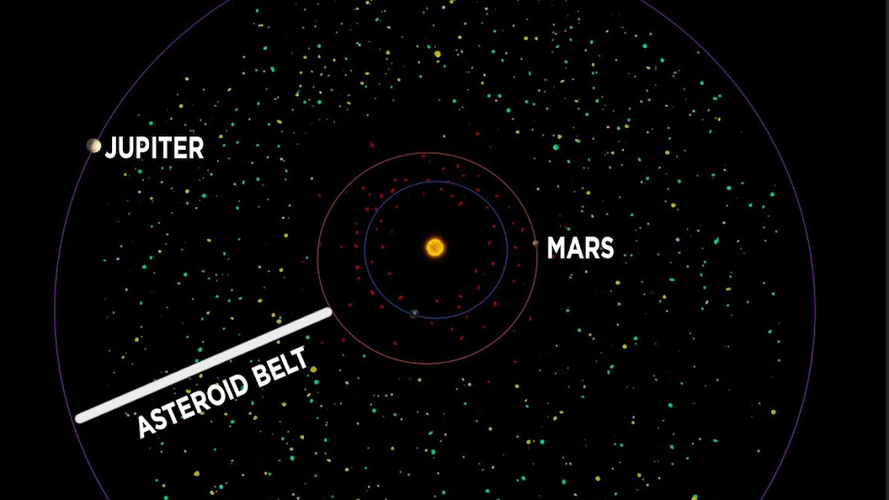 Asteroid Belt - Solar System facts In Hindi