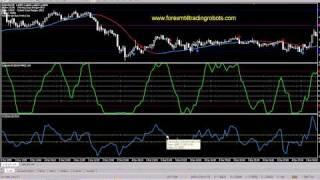 Forex Trading - CCI Indicator - 5 min chart