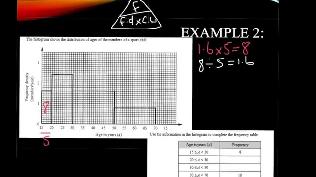 Histogram with Non-Uniform Width (solutions, examples) on