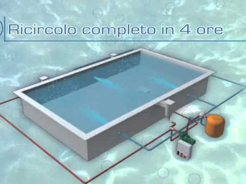Skimmer autocostruito doovi for Bestway pool for koi