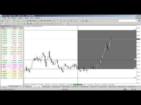 Внутридневной фундаментальный анализ рынка Форекс от 18.11.2014
