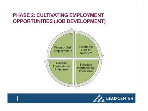 WEBINAR: Customized Employment - Moving Beyond the Basics