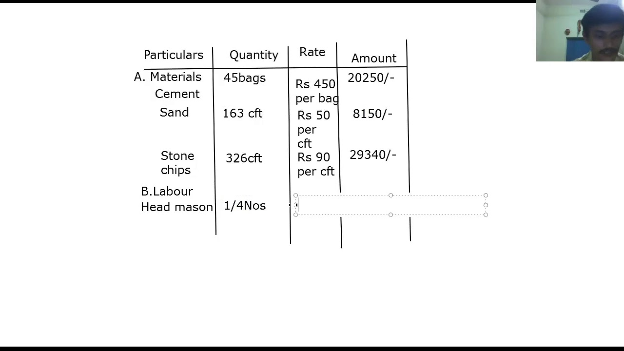 RATE ANALYSIS/Cement concrete in foundation using 1:3:6