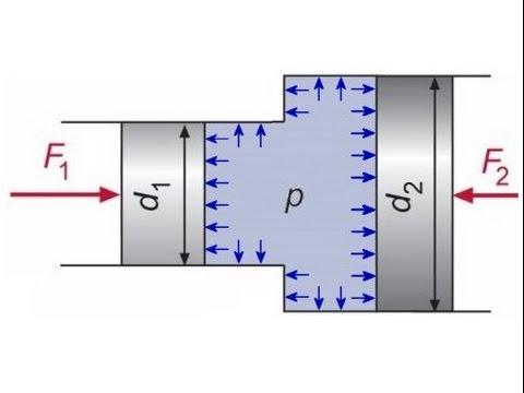 Einführung in die Hydrostatik (Flüssigkeiten, Eigenschaften, Kraft und Druck)