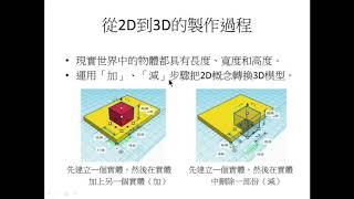 Publication Date: 2020-12-11 | Video Title: 救恩學校高年班 STEAM — 停課自學教材:3D打印 1