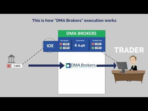 dma-brokers---how-direct-market-execution-works
