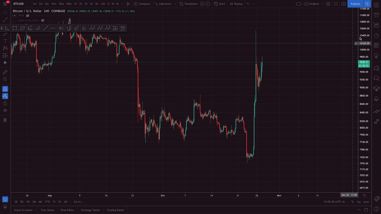 Tradingview - An overview of a great charting website