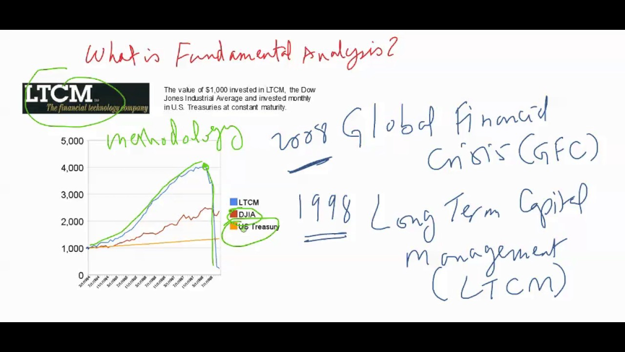 ltcm long term capital management When genius failed: the rise and fall of long-term capital management is a book by roger lowenstein published by random house on october 9, 2000 the book puts forth an unauthorized account of the creation, early success, abrupt collapse, and rushed bailout of long-term capital management (ltcm).