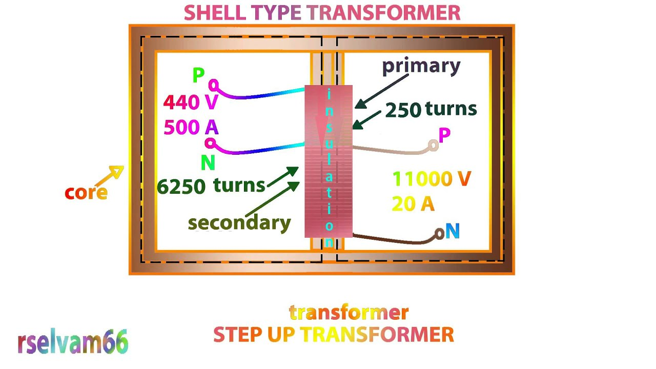 shell type transformer,step up transformer shell type,voltage and ...