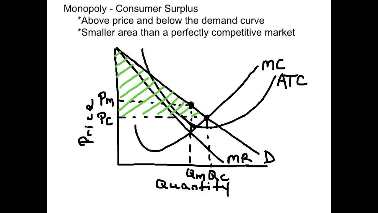 monopoly and consumer surplus [ 1280 x 720 Pixel ]