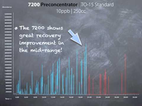 Entech Instruments 7200 Chromatography
