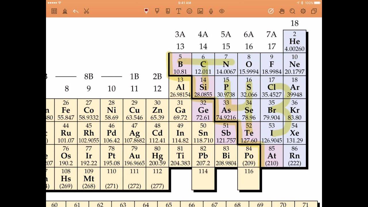 Memorizing Polyatomic Oxyanions