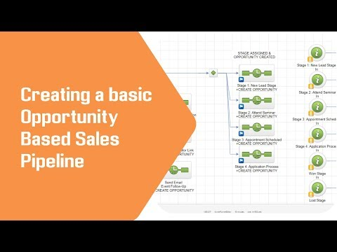 Infusionsoft Opportunity Sales Pipeline Setup / Build