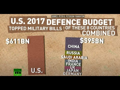 Defence hegemony? US military spending vs other countries