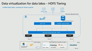Data virtualization with PolyBase in SQL Server 2019   BRK3021