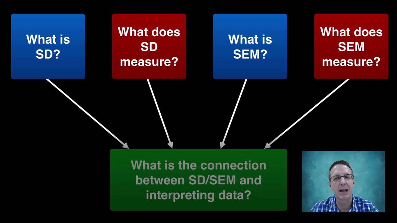 What Does Sd Mean >> Standard Deviation And Standard Error Of The Mean