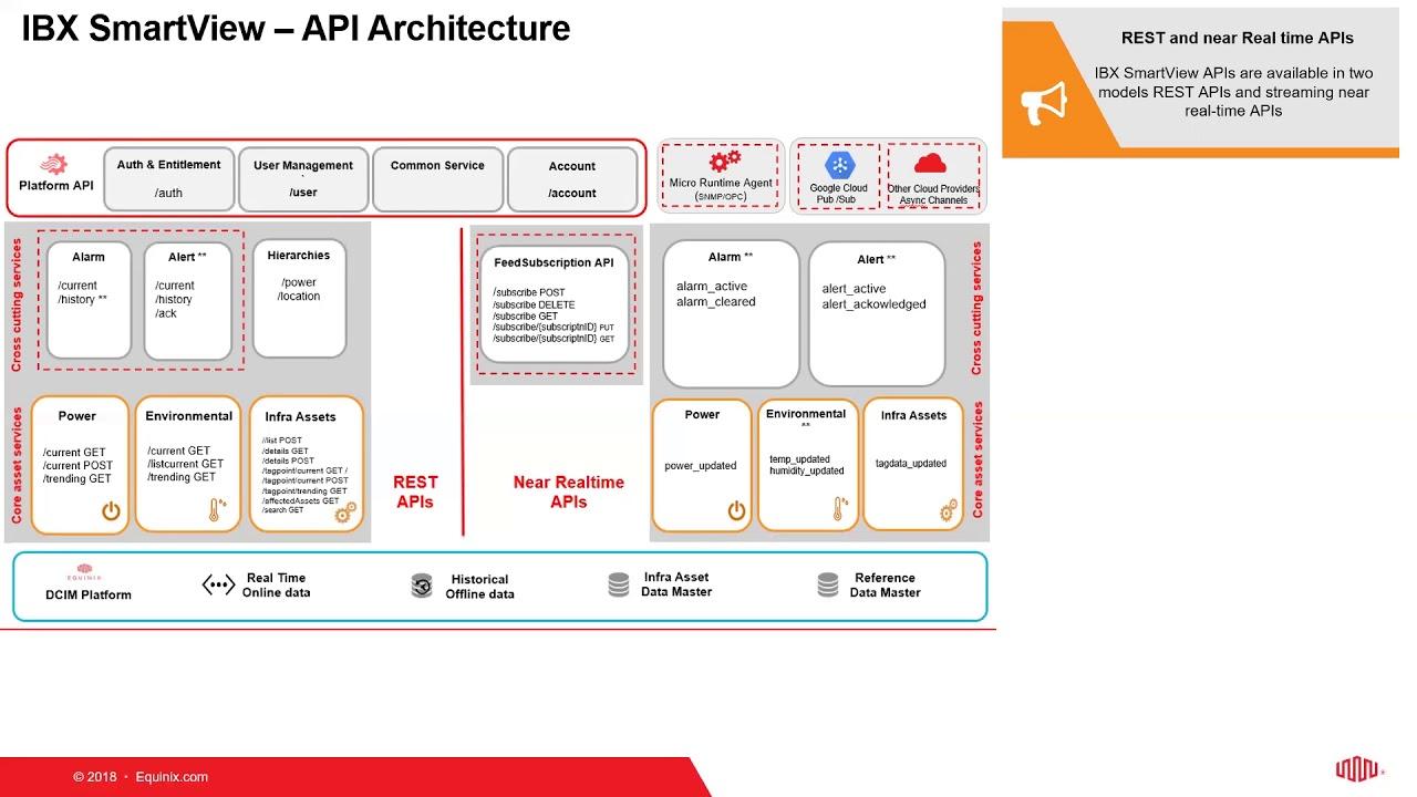 IBX SmartView | Developer Platform