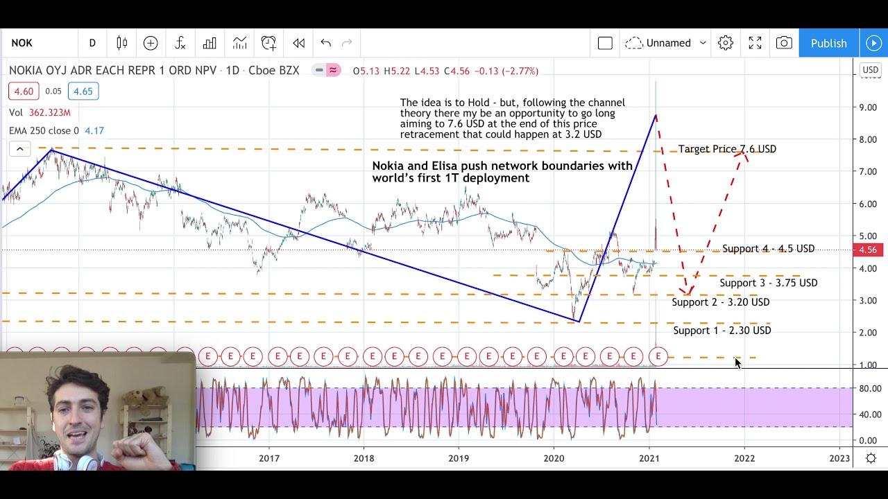 Nokia Stock Analysis - Nokia Stock Forecast - Nokia Corporation Stock  today's analysis