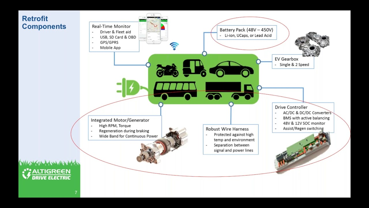 Retrofitting for Electric Vehicles: Status, Potential and