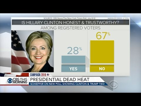 July POLLS: Hillary is losing to Trump. Voters trust more Trump than Hillary.