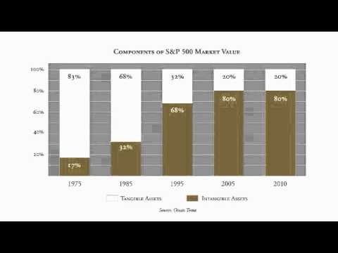 Ocean Tomo 2010 Intangible Asset Market Value Study Results Youtube