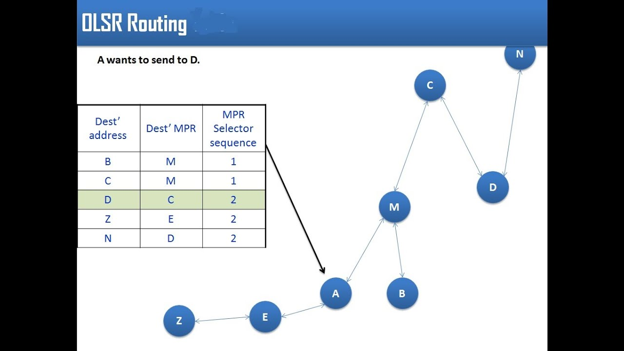 optimize link state routing protocol for Olsrd and olsrd2 are both link state routing protocol implementations optimized for mobile ad hoc networks on embedded devices like commercial of the shelf routers, smartphones or normal.