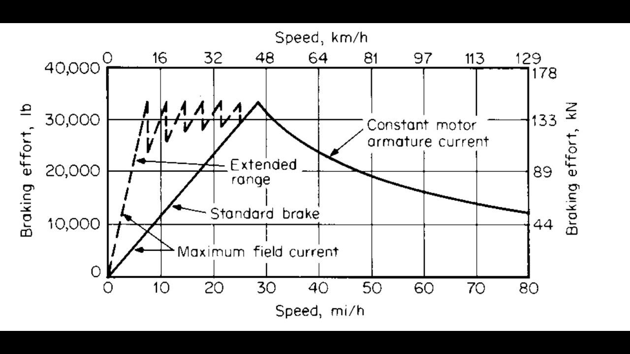 locomotive dynamic braking diagram