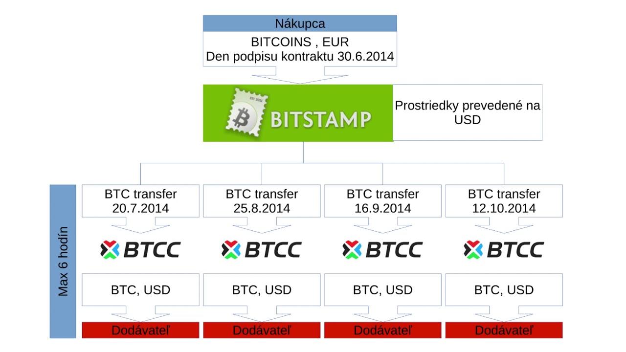 scalarea fluxului live bitcoin)