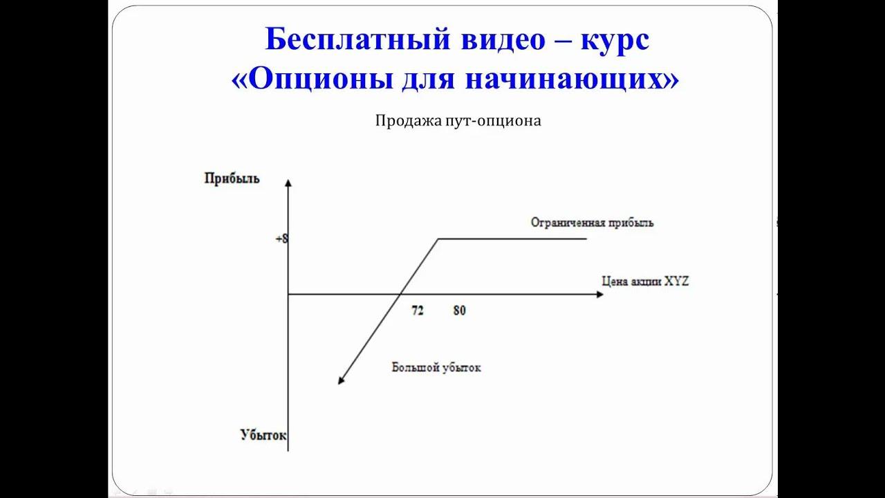 бинарные опционы дивергенция