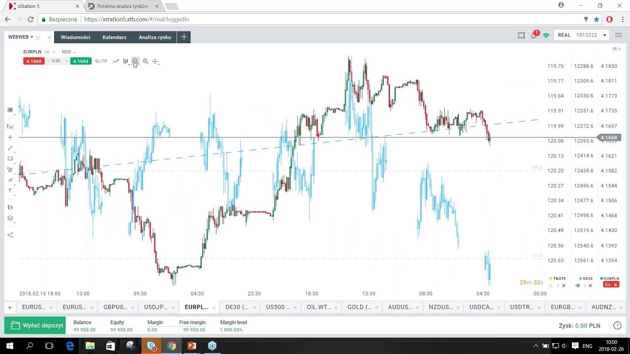 EURUSD czeka na przemówienia bankierów – codzienna analiza rynków, 26.02.2018