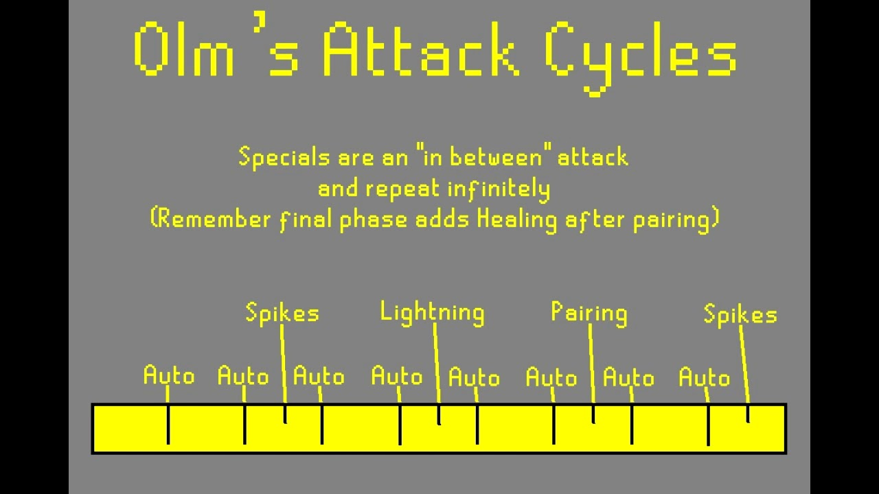 Skipping Olm's Special Attack Cycles for Beginners