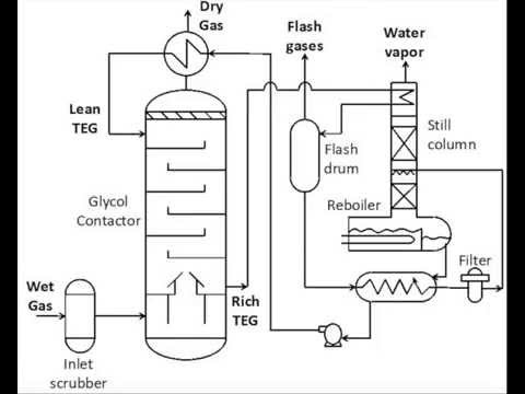 dehydration process diagram (natural gas )