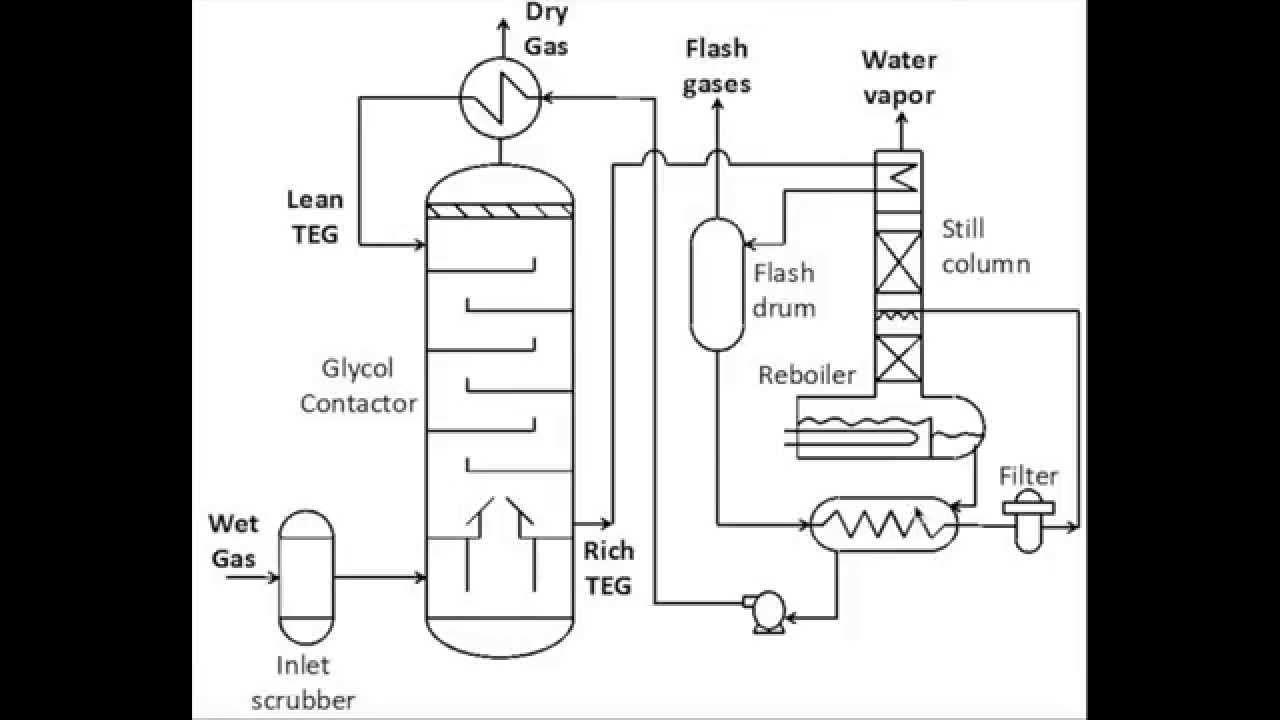 dehydration process diagram  natural gas