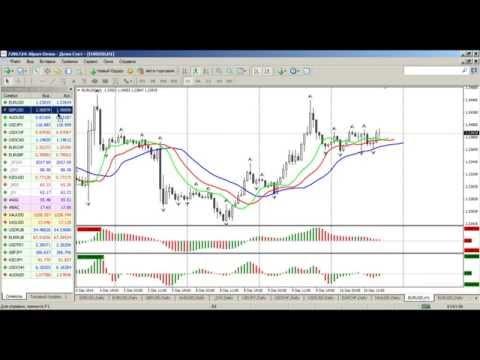 Среднесрочный анализ валютных курсов рынка Форекс от 10.12.2014