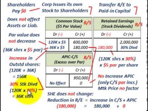Dividend & Stock Split History