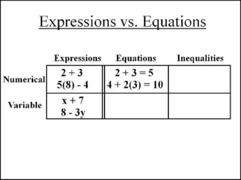 Worksheets Expressions Equations And Inequalities Worksheets equations and inequalities worksheets delibertad expressions delibertad