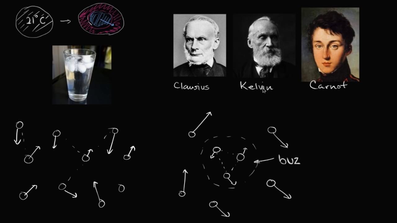 Termodinamiğin İkinci Yasası (Fizik) (Kimya) (Biyoloji)