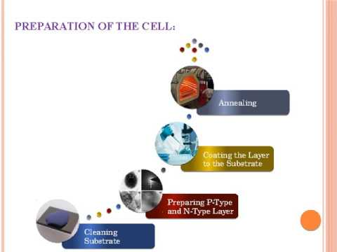 Hybrid solar cells- A Venture for the Future