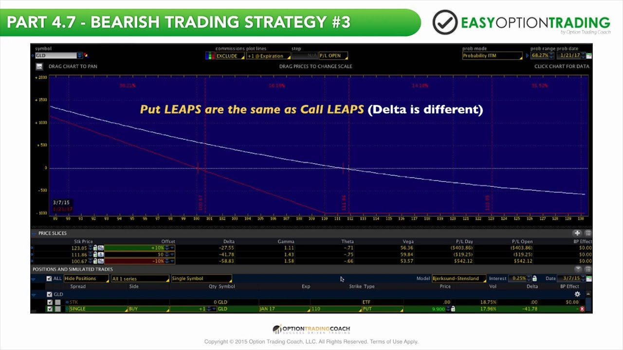 Easy option trading strategies