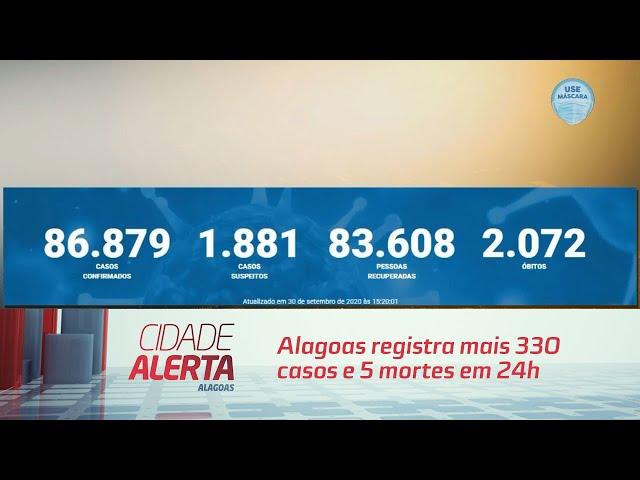 Coronavírus: Alagoas registra mais 330 casos e 5 mortes em 24h