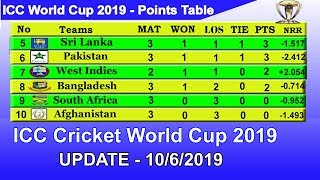 ICC World Cup 2019 Point Table - UPDATE 10/6/2019