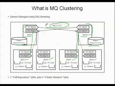 Ibm mq clustering tom dunlap youtube.